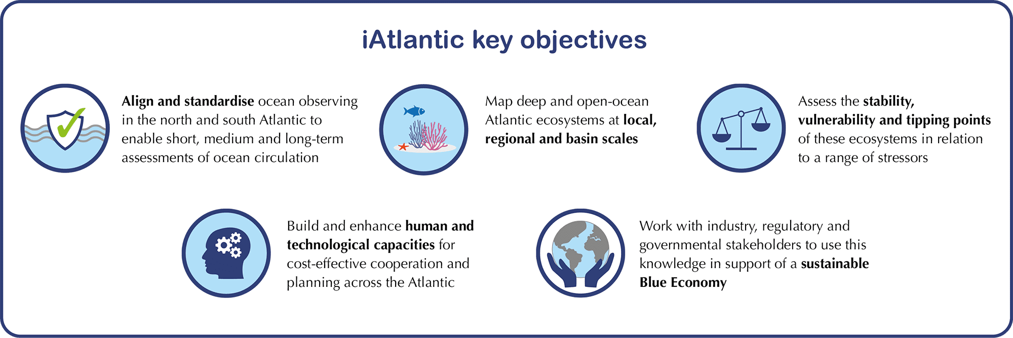 iAtlantic objectives